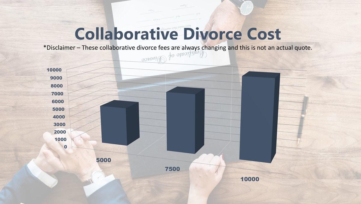 Collaborative Divorce Cost