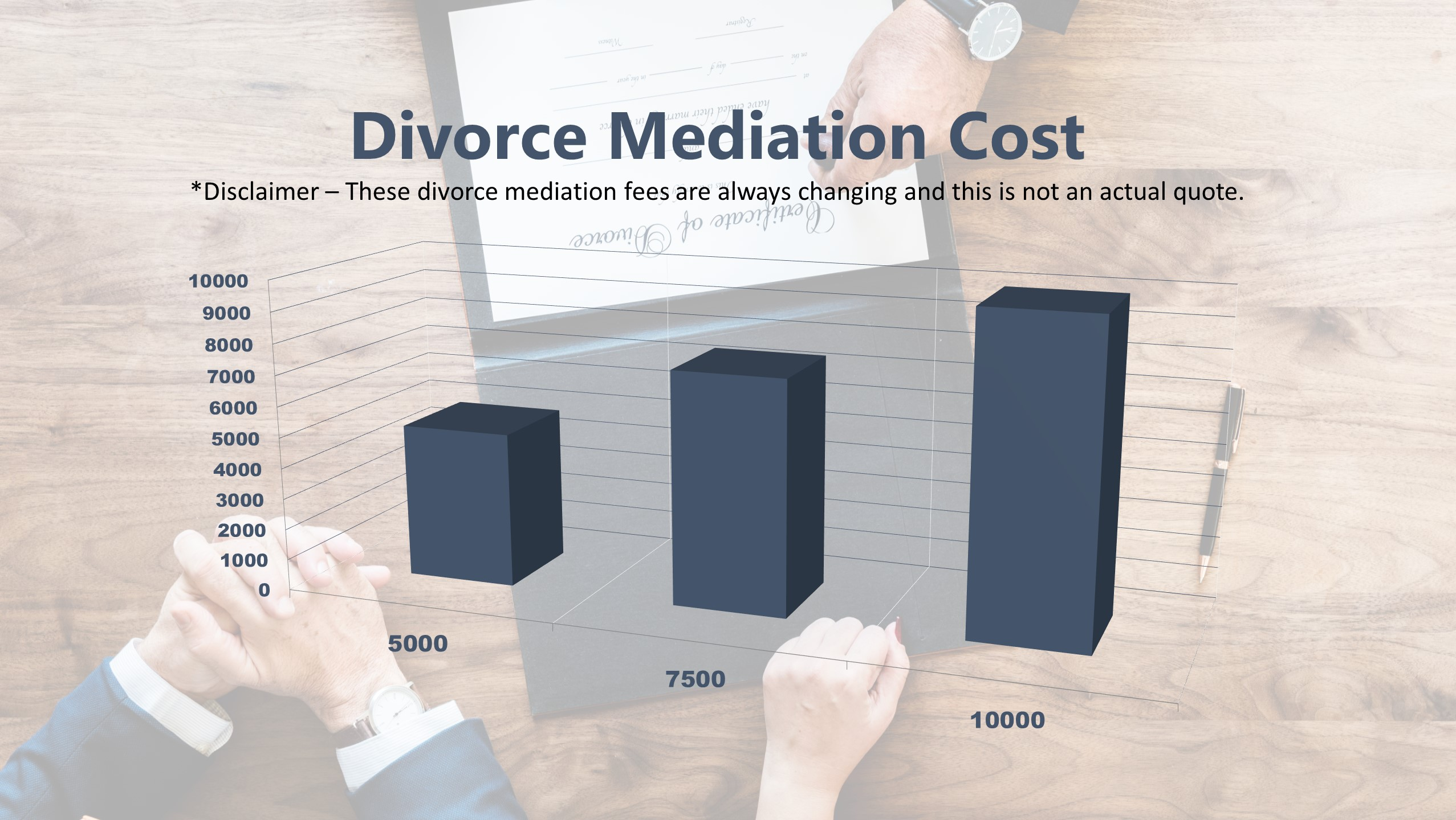 Divorce Mediation Cost