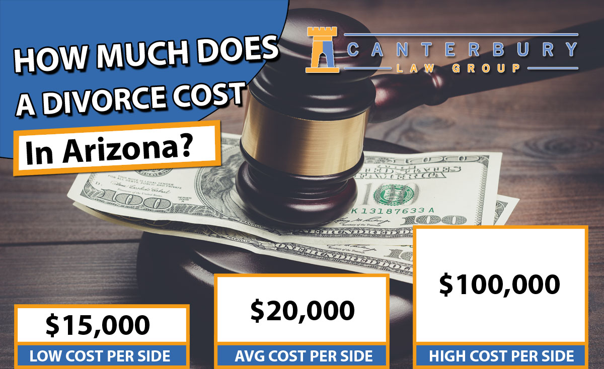 How Much Does a Divorce Cost in Arizona?
